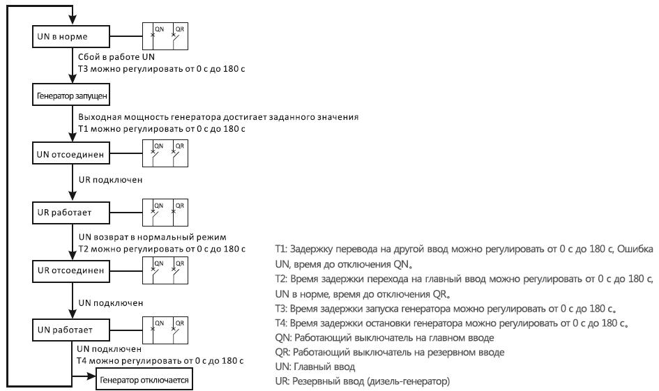avtomaticheskiy-perekhod-ot-seti-k-gene