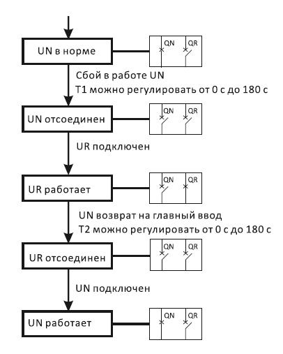 avtomaticheskiy-perekhod-s-osnovnogo-v