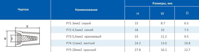 Таблица Р7