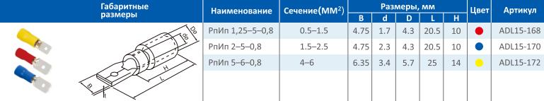 Таблица РпИп