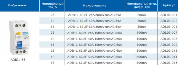 Таблица Устройства защитного отключения серии ADB1L-63 2P