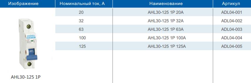 Таблица Выключатель нагрузки серии HL32 1P
